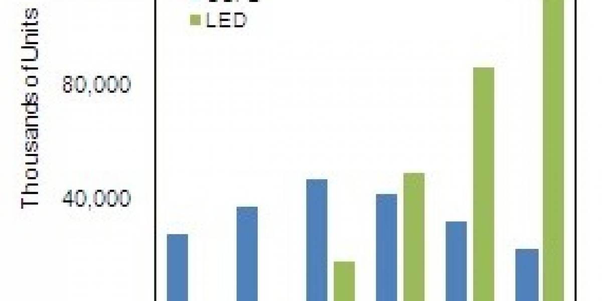 Este año las ventas de televisores LCD LED serán todo un éxito