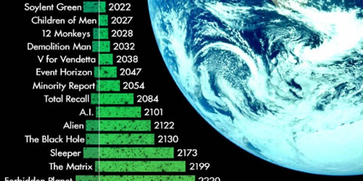 Línea de tiempo de películas futuristas