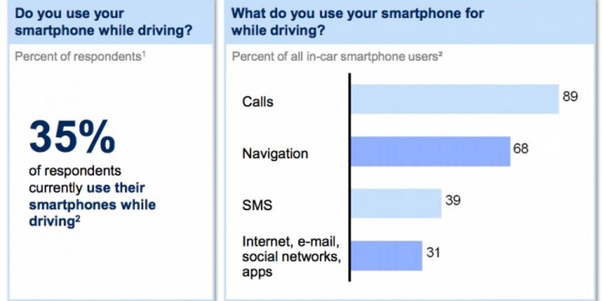 Estudio afirma que el 35% de los usuarios de smartphones ha usado el celular mientras conducen