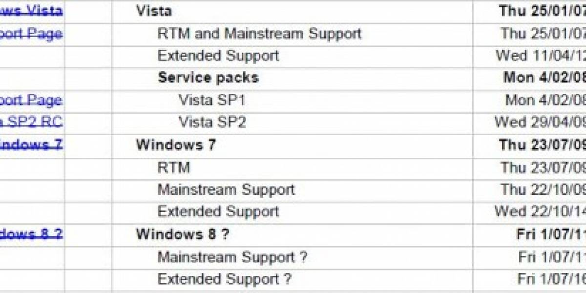 Windows 8 en Julio del 2011 según ex-empleado