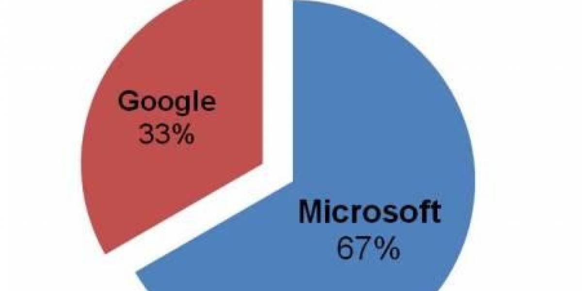 Los gerentes de IT confían más en MS que en Google