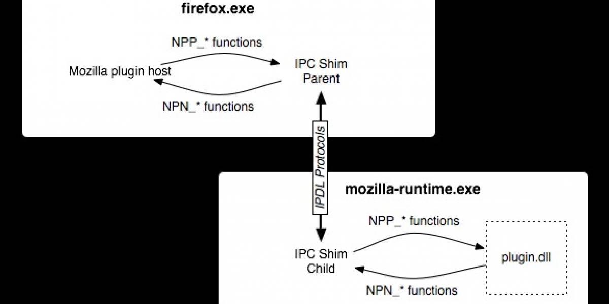 Firefox incluirá protección contra plug-ins defectuosos