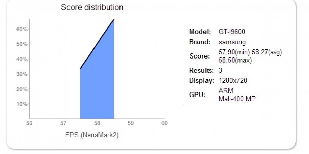 Surge el misterioso benchmark de un Samsung GT-I9600