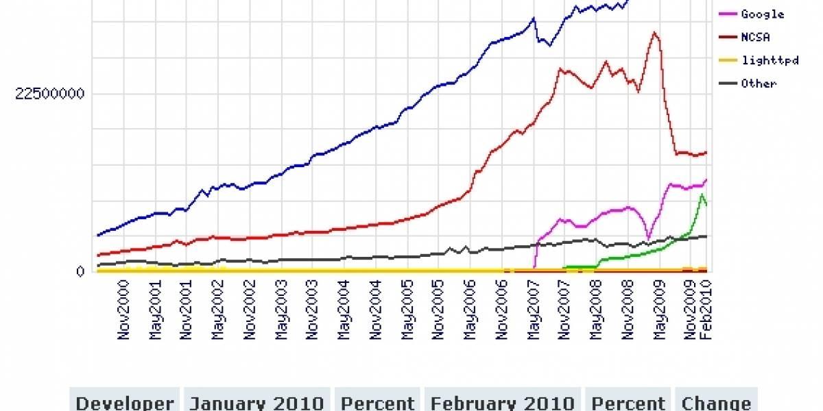 El servidor web Apache cumple 15 años