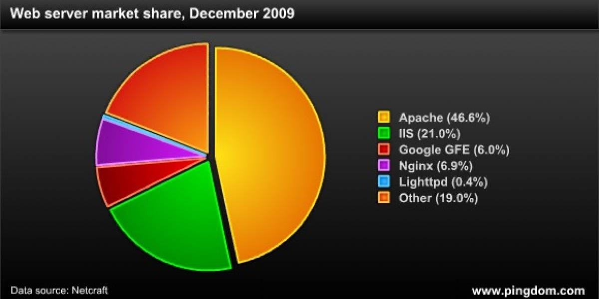 La internet 2009 en números