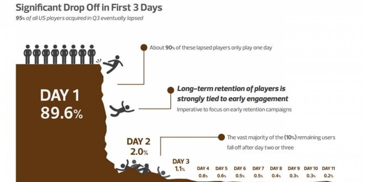 Casi toda la gente abandona los juegos sociales al primer día