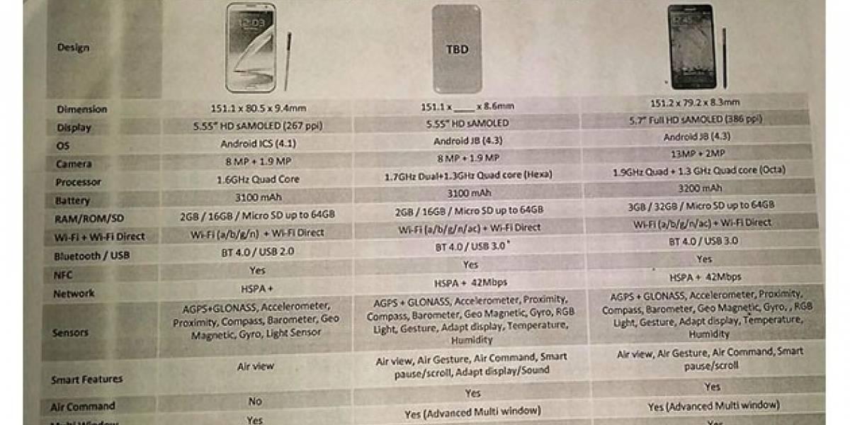 Se filtran detalles del Samsung Galaxy Note 3 Neo