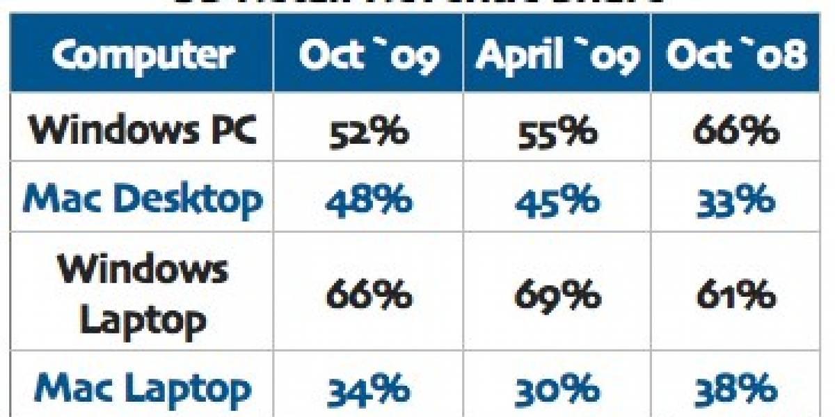 Apple alcanza 48% de ventas desktop en USA