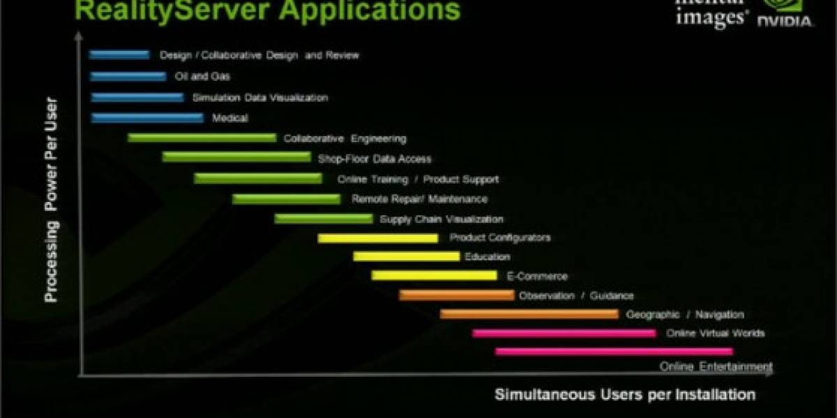NVIDIA anuncia RealityServer 3.0 y 3D Cloud Computing