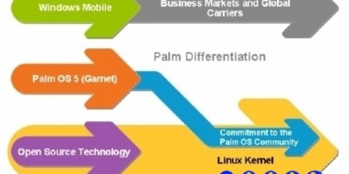 Impresentable: Nuevamente se retrasa el nuevo Palm OS