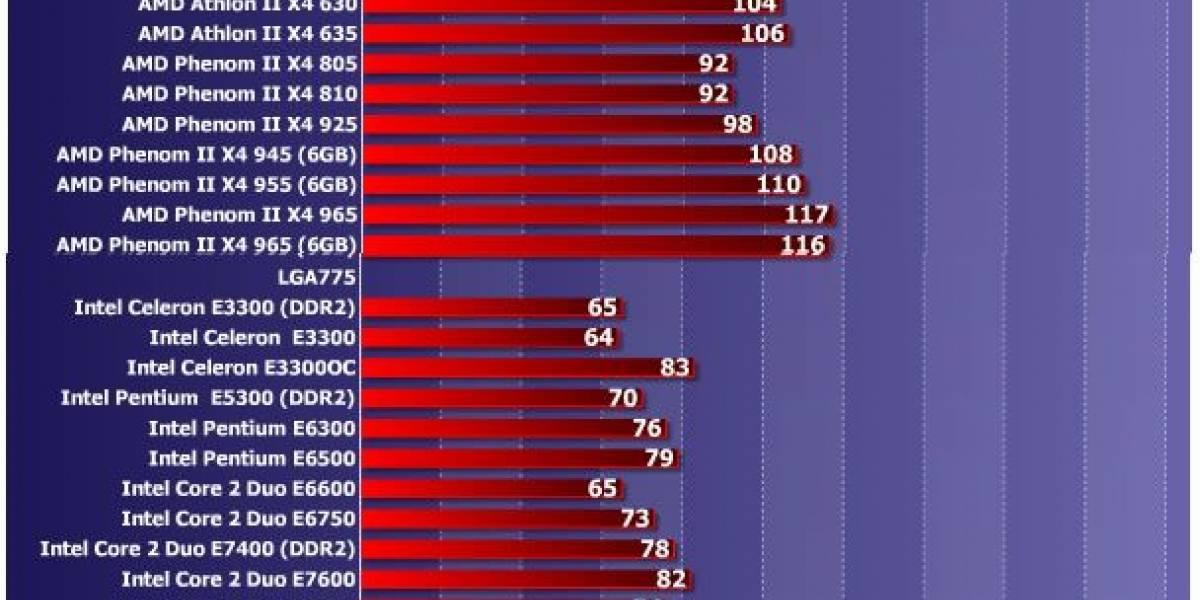 Roundup de 59 procesadores