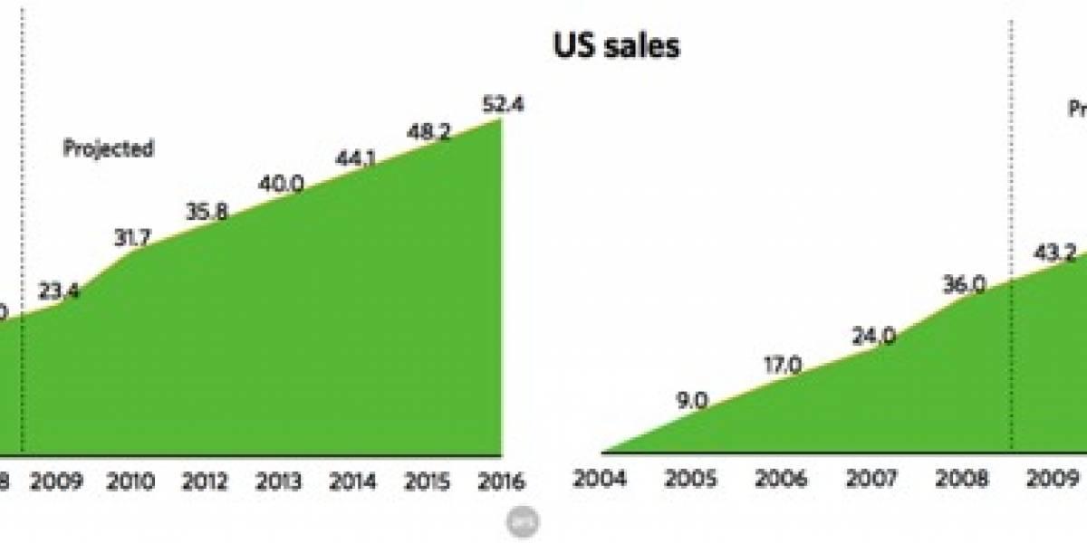 Los ingresos de la música digital superarán al formato tradicional en el 2010