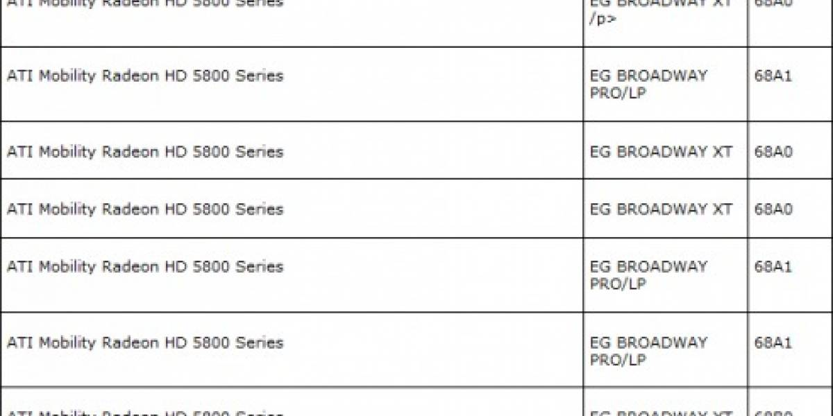 Página de AMD revela la serie HD 5800 Mobility