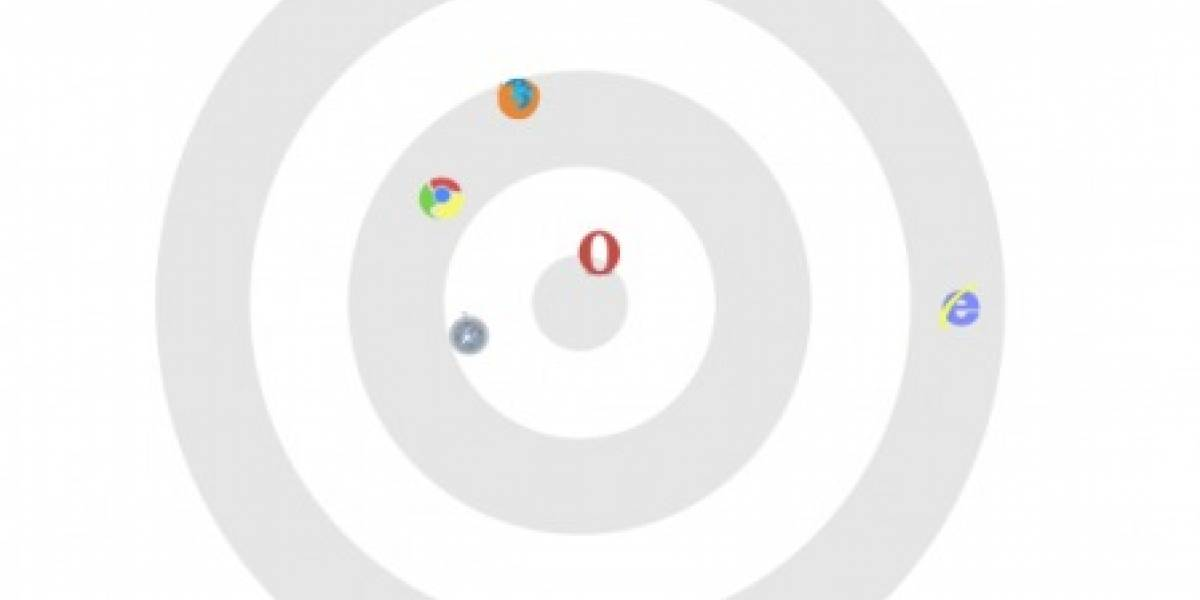 Opera y Safari derrotan a Chrome en test de Google