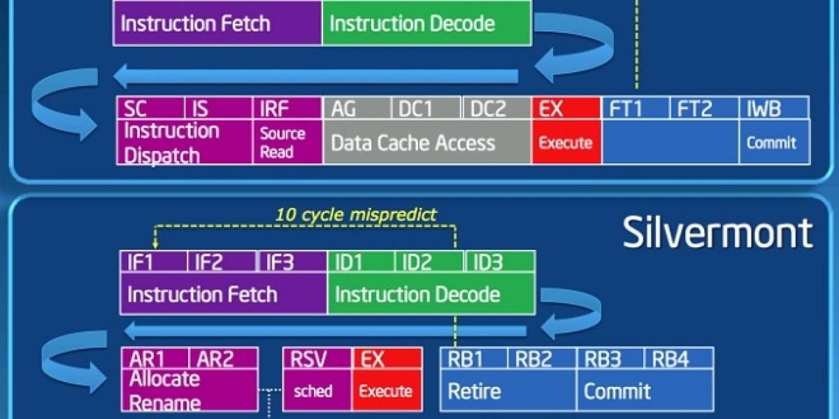 Intel Silvermont: El mejor y más capaz Atom lanzado por Intel