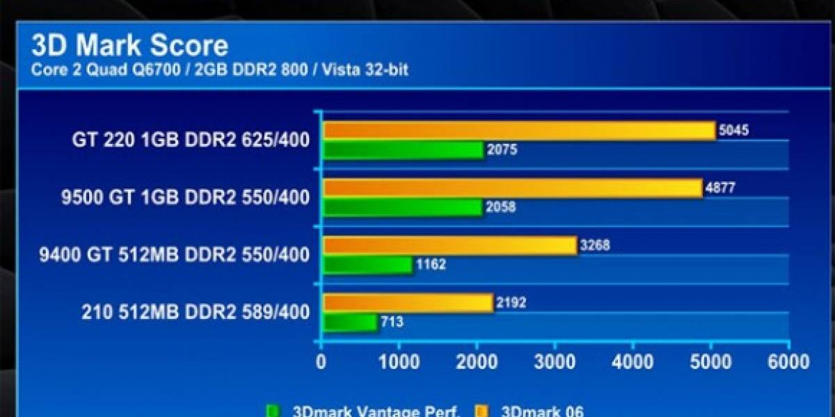 NVIDIA lanza Geforce 210 y Geforce GT220