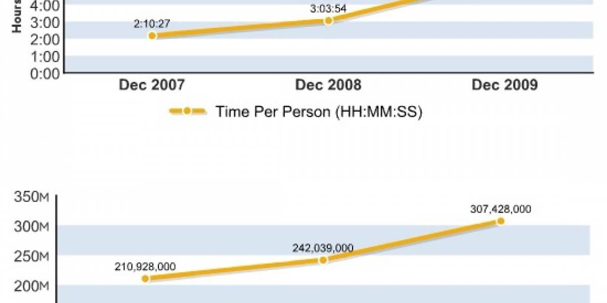 Los usuarios de internet consumen más de cinco horas al mes en redes sociales