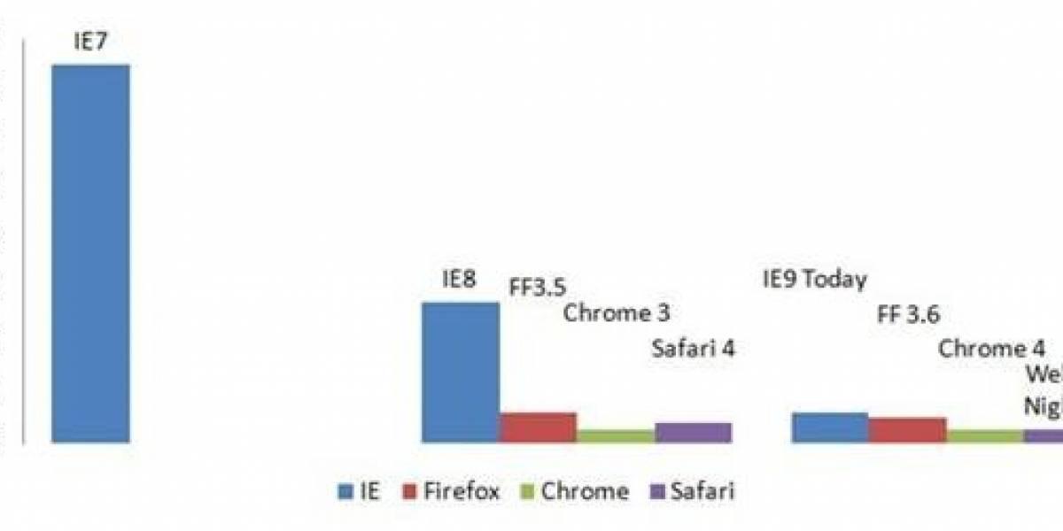 Internet Explorer 9 se ve prometedor