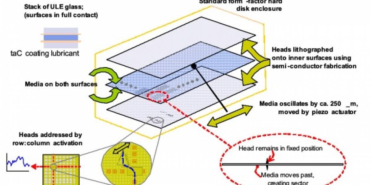 HRD: El nuevo contendiente en sistemas de almacenamiento