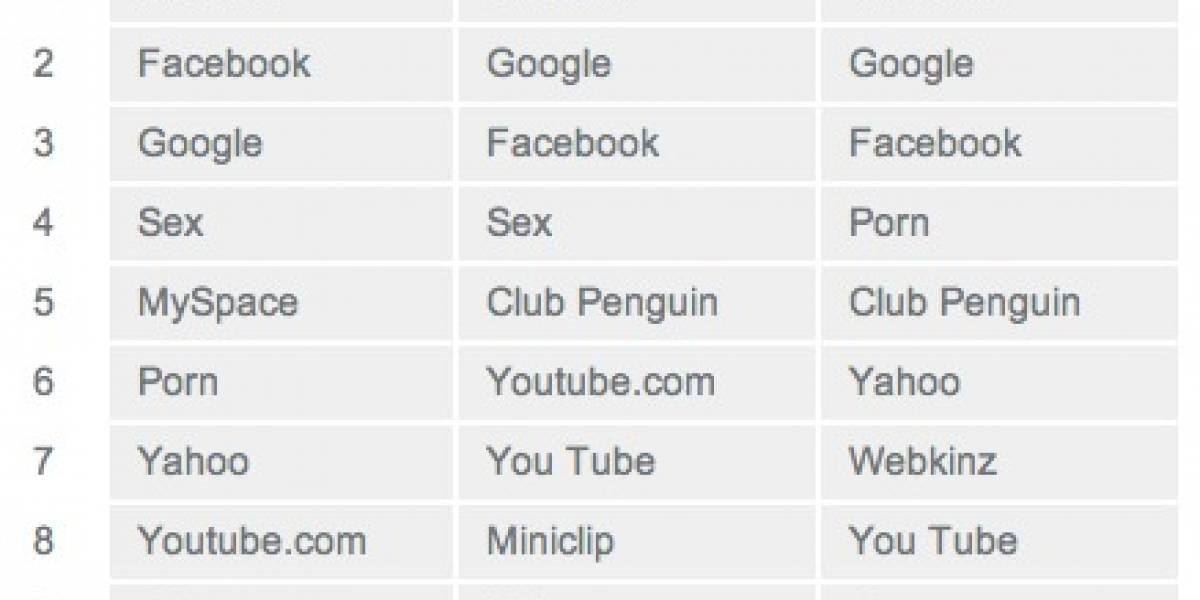 """La palabra """"porno"""" una de las más buscadas por los niños en el 2009"""