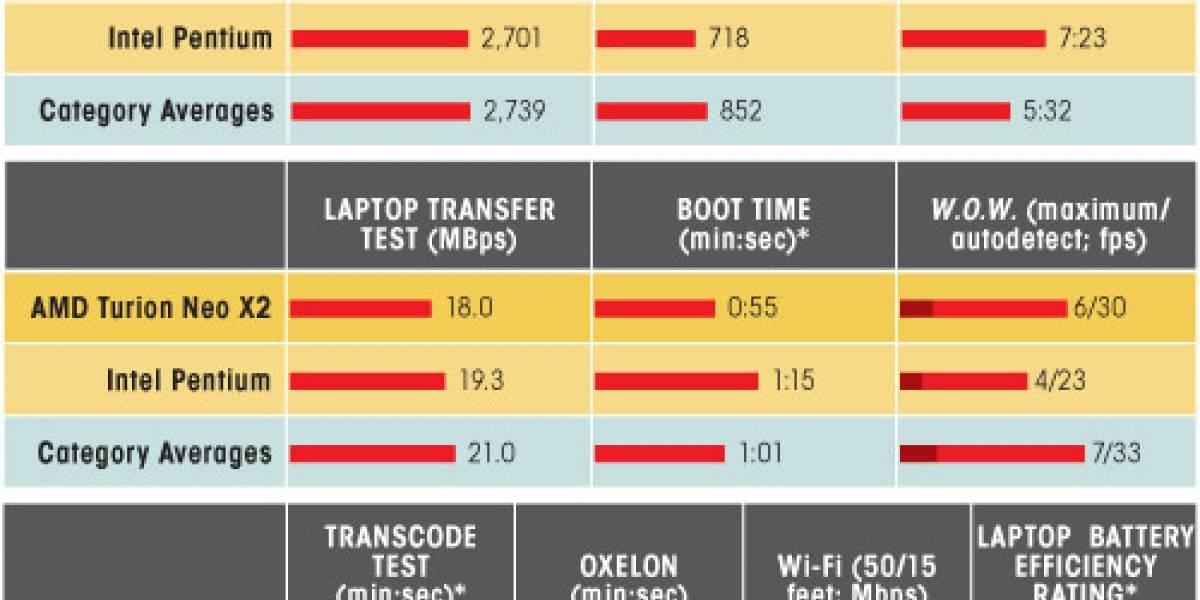 AMD Turion X2 Neo vs Pentium CULV dual core