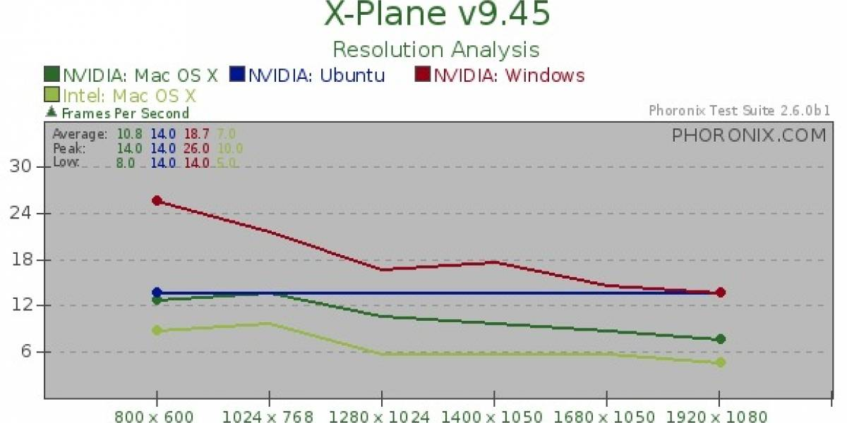 OpenGL lidera bajo Windows 7