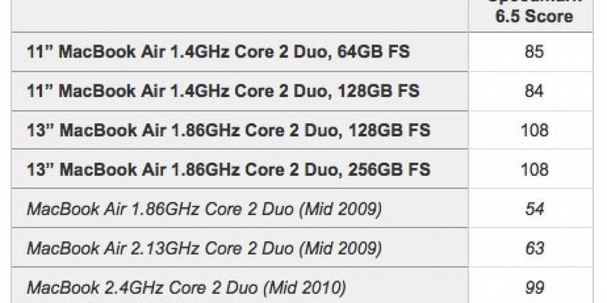Benchmark: MacBook Air con SSD versus MacBook Pro