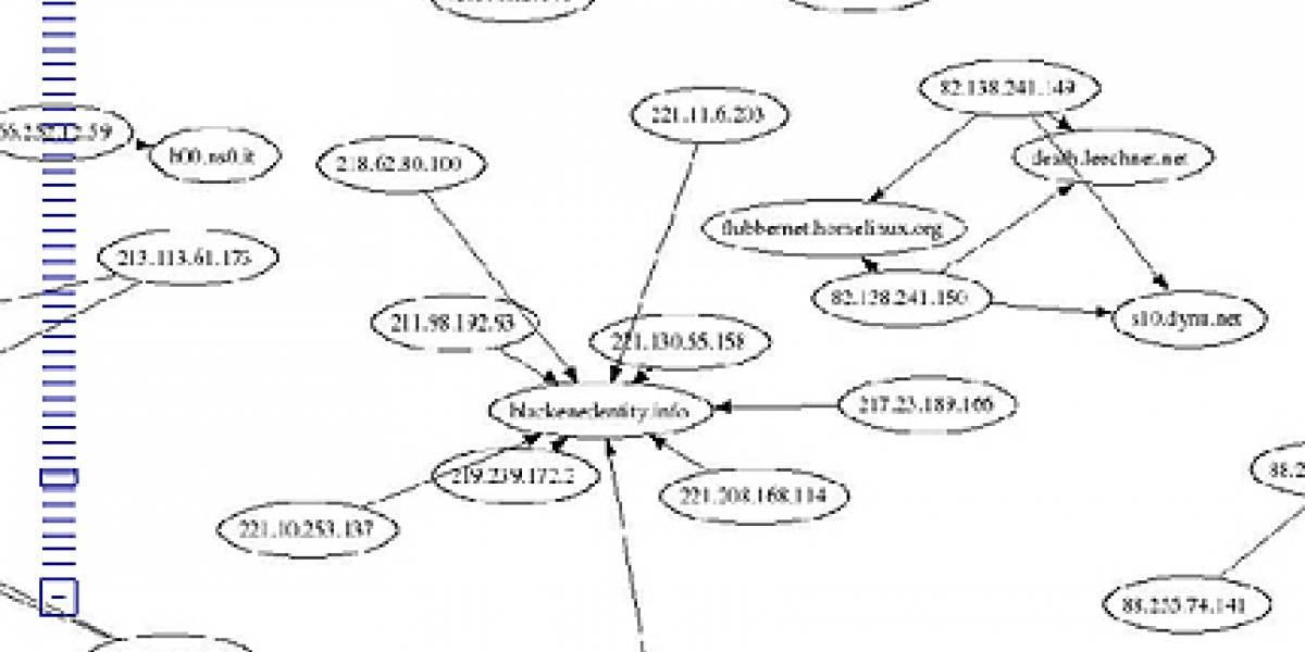 Mapa de botnets