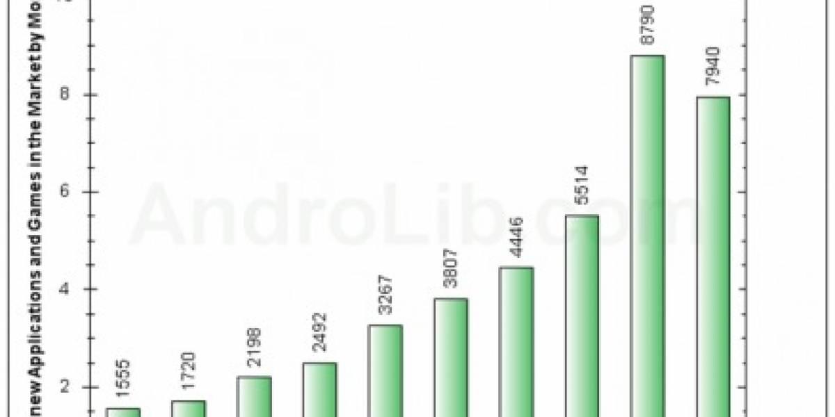 Android Market alcanza las 50.000 aplicaciones