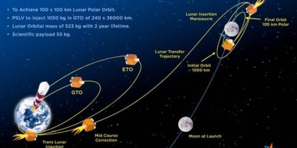 Sonda espacial India logra entrar en la órbita de la Luna