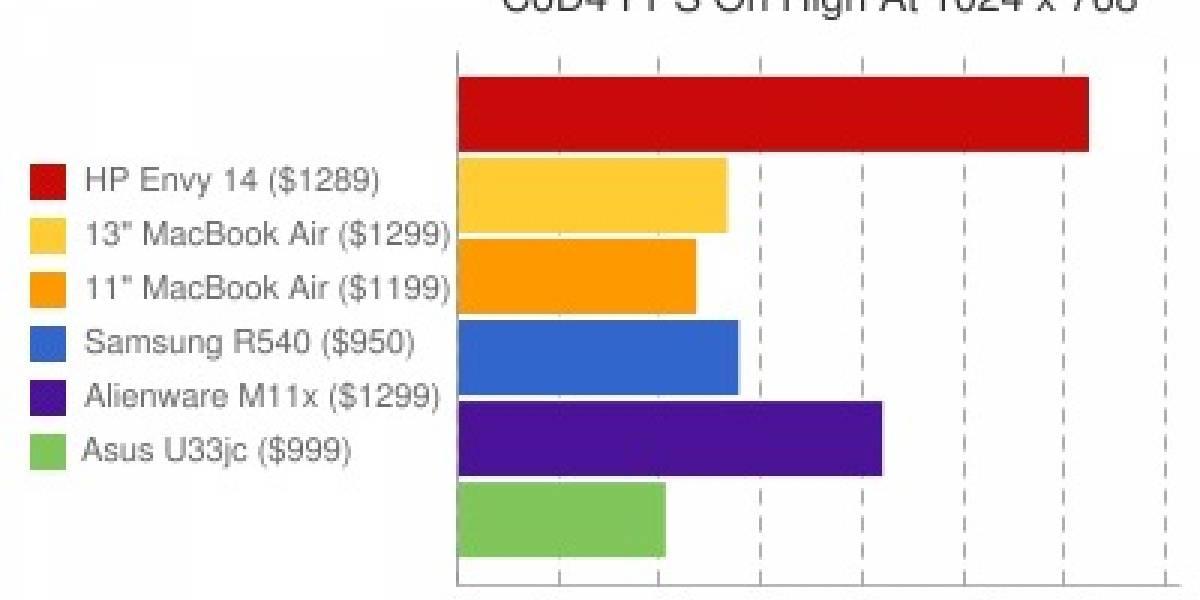 Macbook Air es más lento que cualquier otro notebook al mismo precio