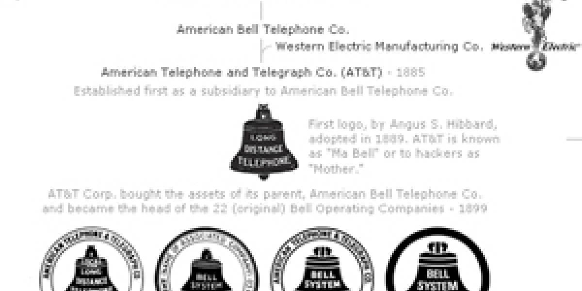 El árbol genealógico de las telecomunicaciones