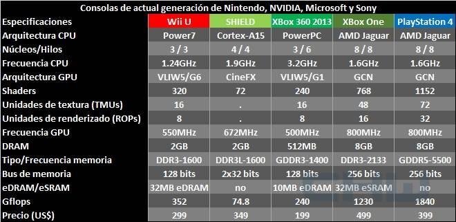 consolas de videojuegos comparacion