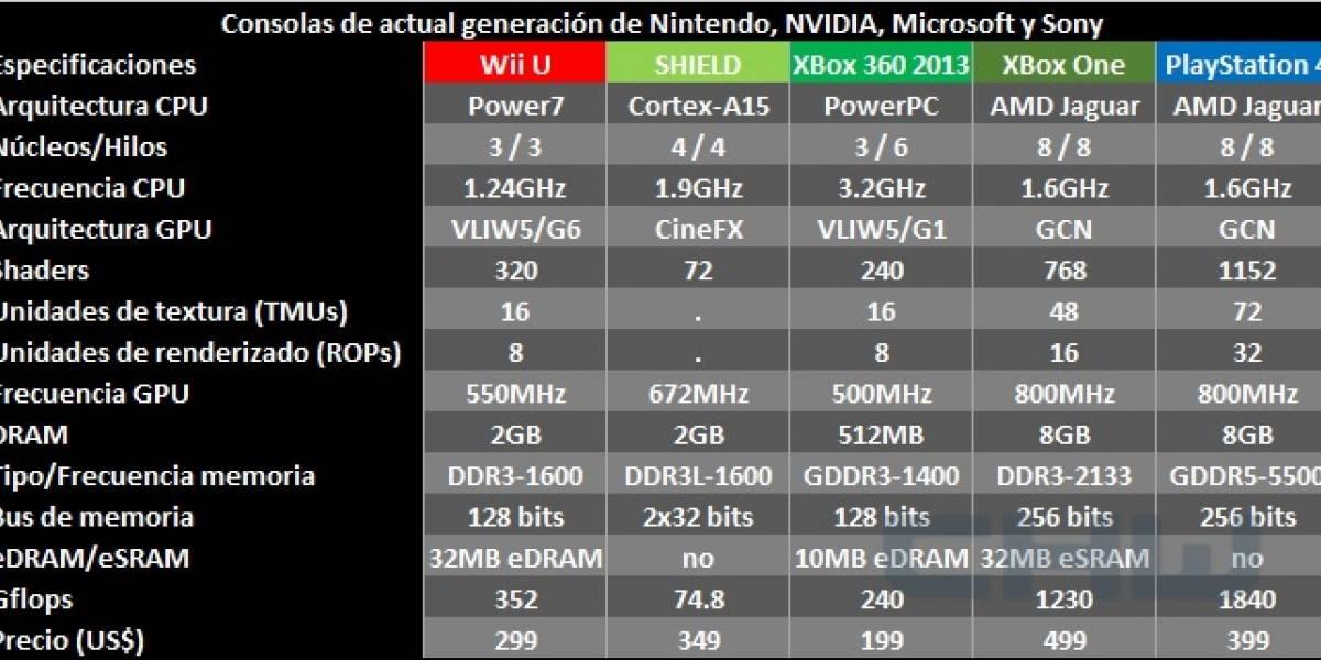Conociendo el hardware que potencia a las nuevas consolas