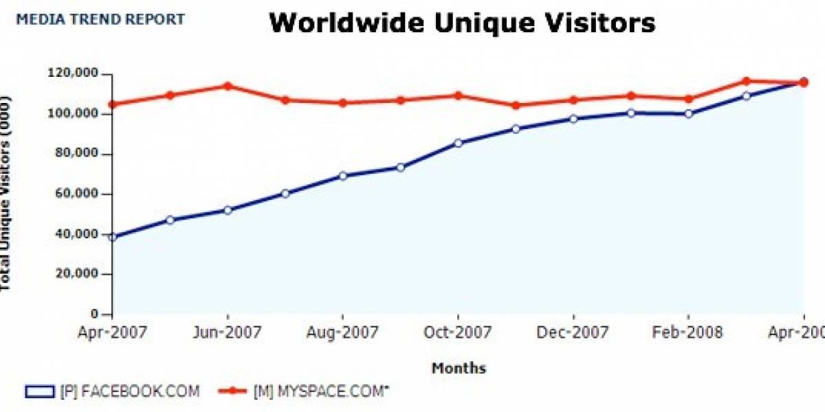 Facebook ahora es la Red Social más grande del mundo