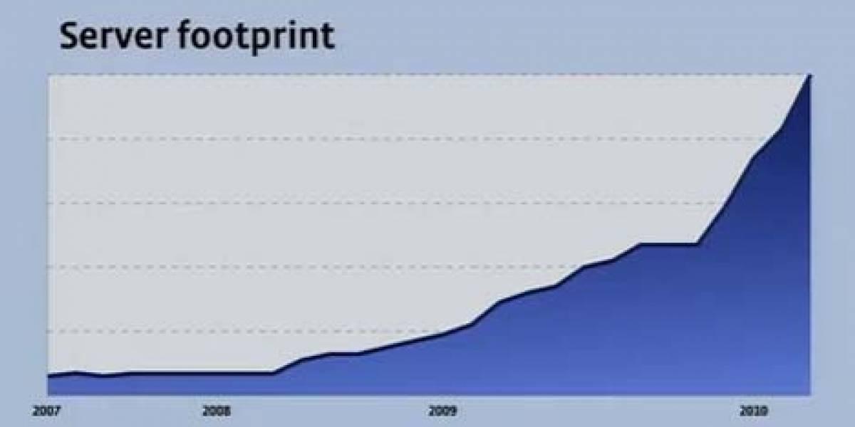 Facebook tendría más de 60.000 servidores