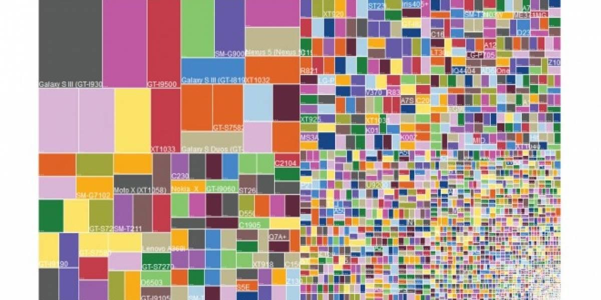 La fragmentación de Android mostrada en lindas gráficas