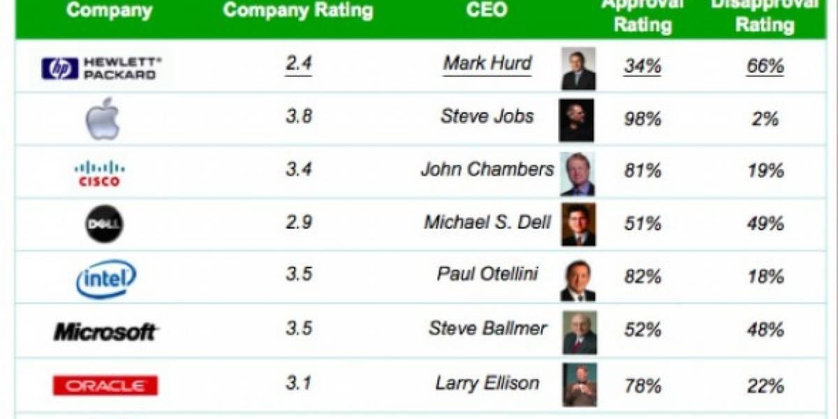 Mark Hurd era el CEO con menor aprobación entre sus empleados