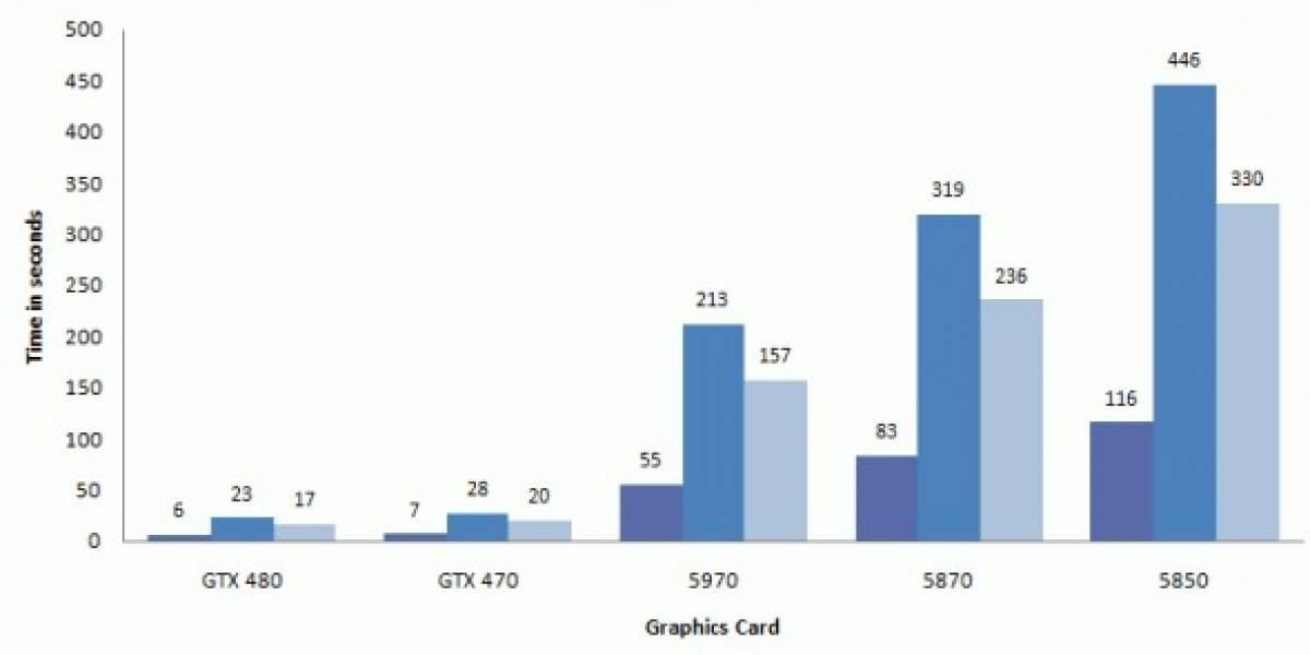 ¿Nvidia GTX 480M Fermi llega a Laptops?