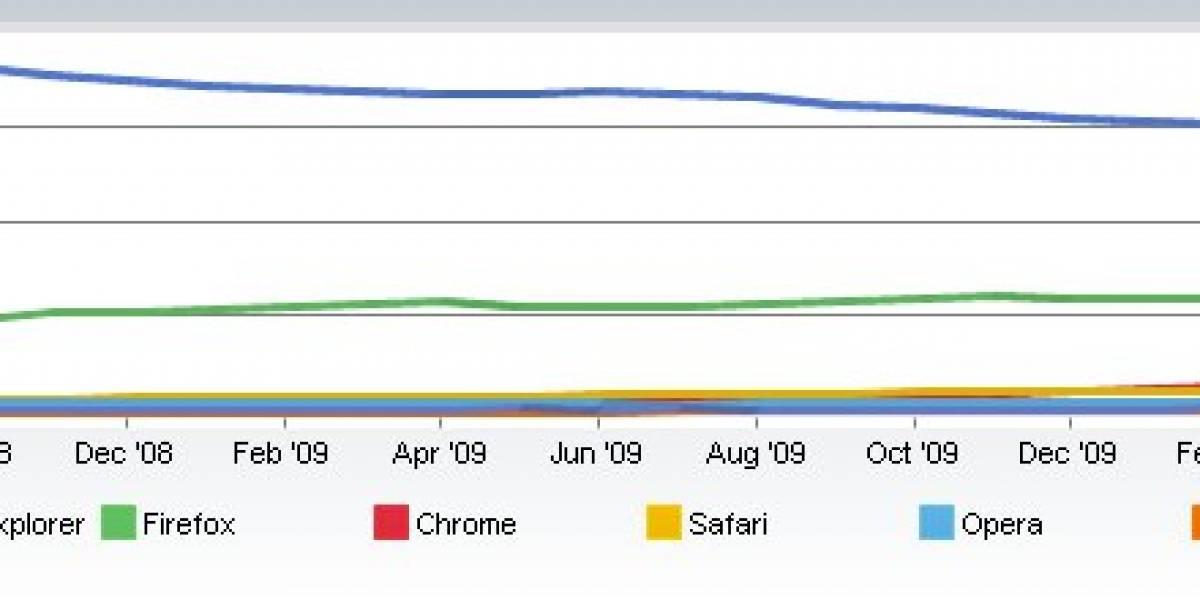 Internet Explorer aumenta su presencia