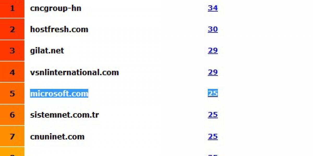 Microsoft está entre los ISP que más spam generan