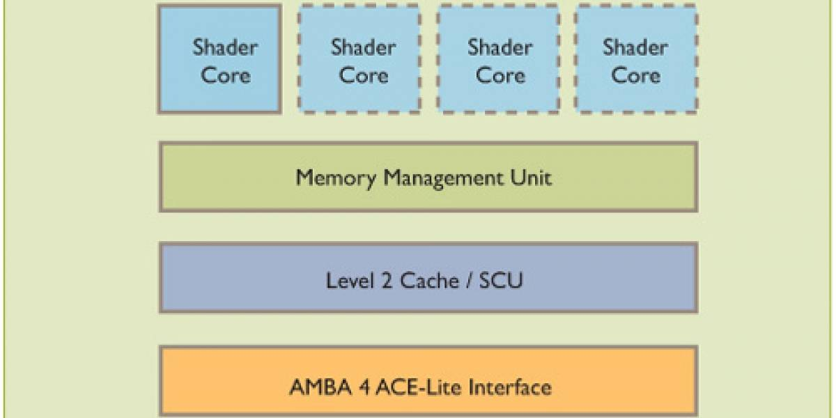 La nueva GPU Mali T-604 de ARM llevará los gráficos de móviles a otro nivel