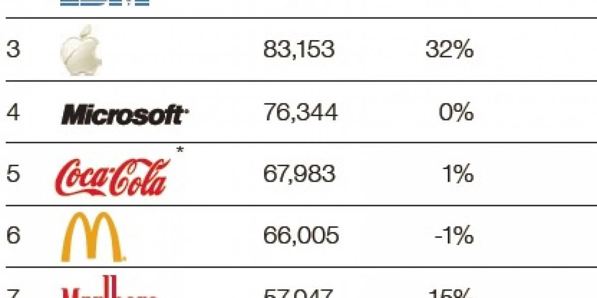 Google, IBM, Apple y Microsoft entre las marcas más valiosas