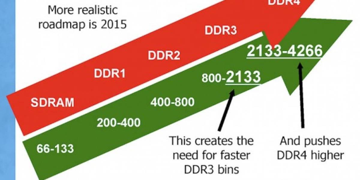 Primeros detalles de las próximas memorias DDR4