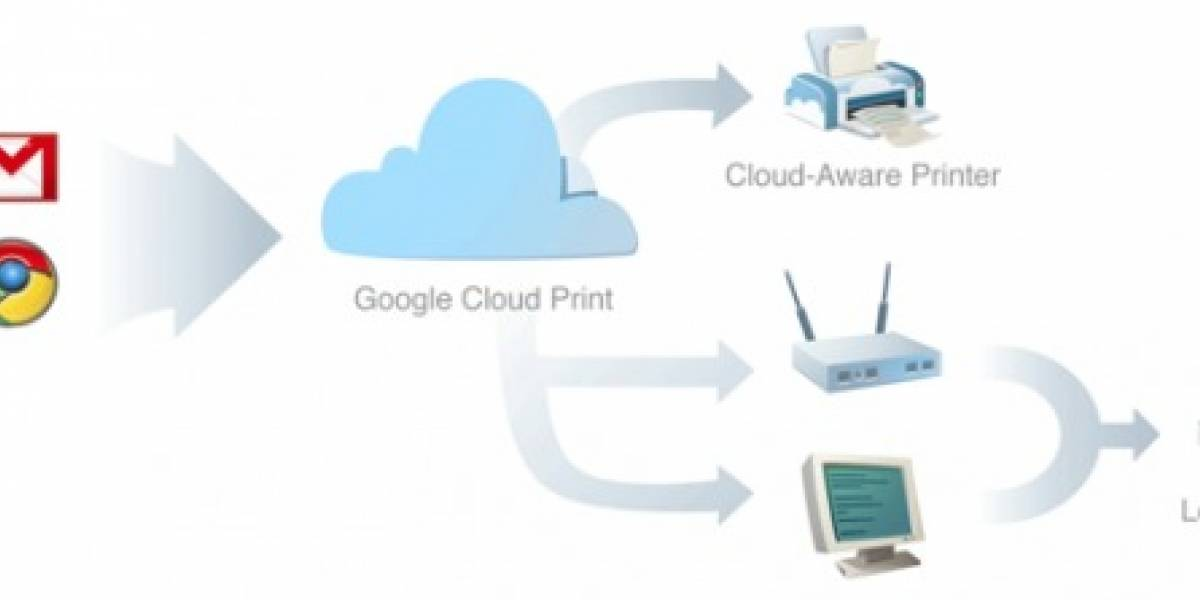 Chrome OS imprimirá en tu impresora desde la nube