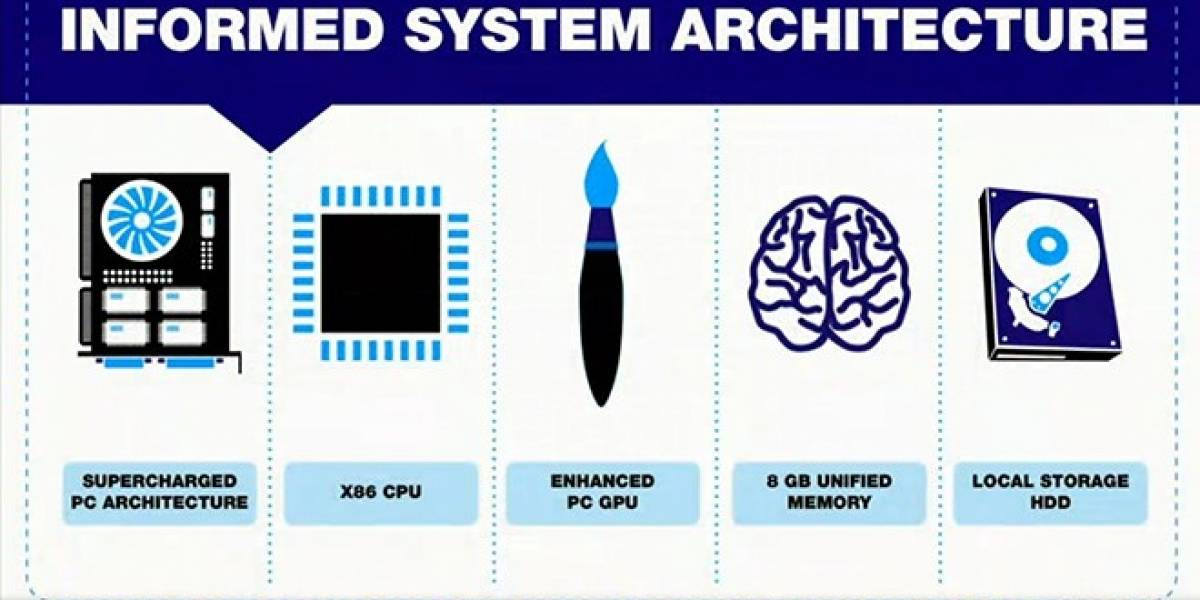 Desarrolladores no sabían de los 8GB de memoria RAM de PlayStation 4