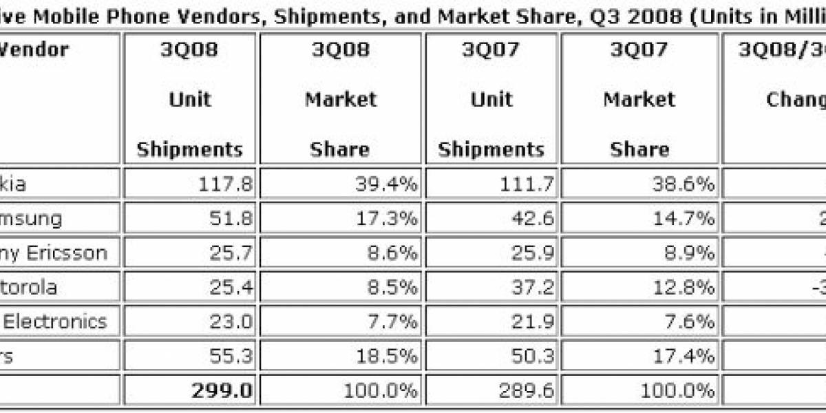 La venta de móviles crece un 3,2%