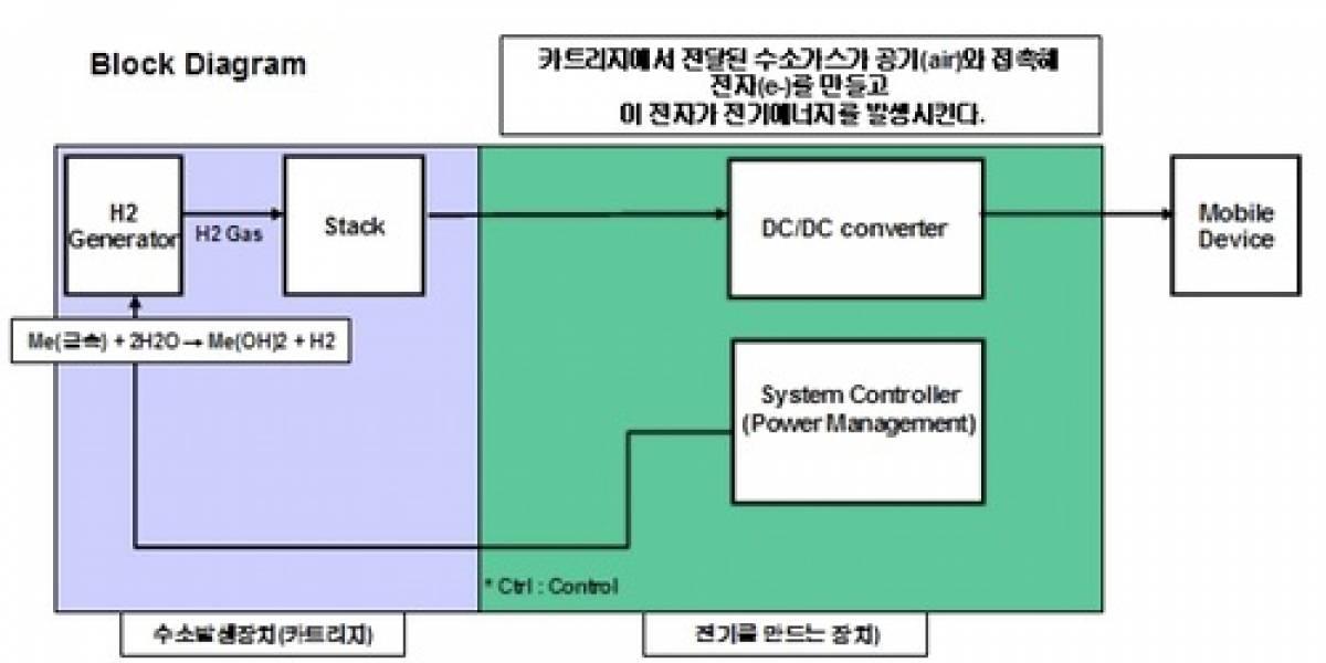 Samsung patenta Baterías de Agua