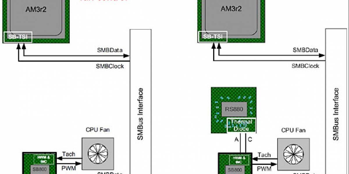 Chipsets AMD SB800 Series: Regulador de RPMs del ventilador integrado
