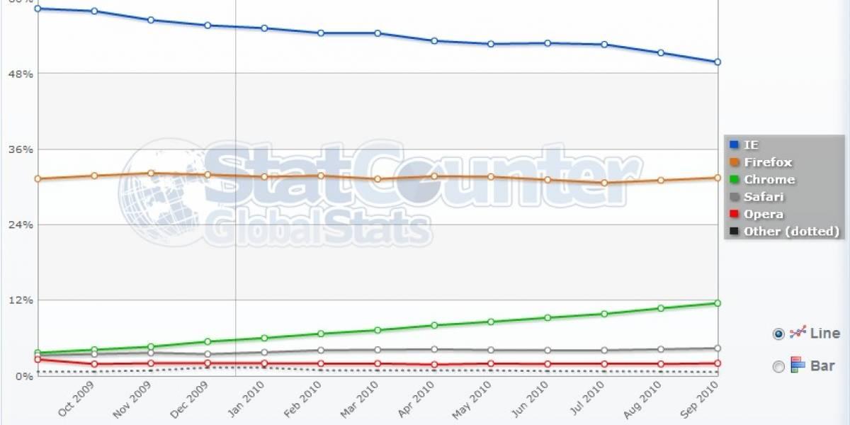 Internet Explorer habría caído bajo el 50% de participación de mercado